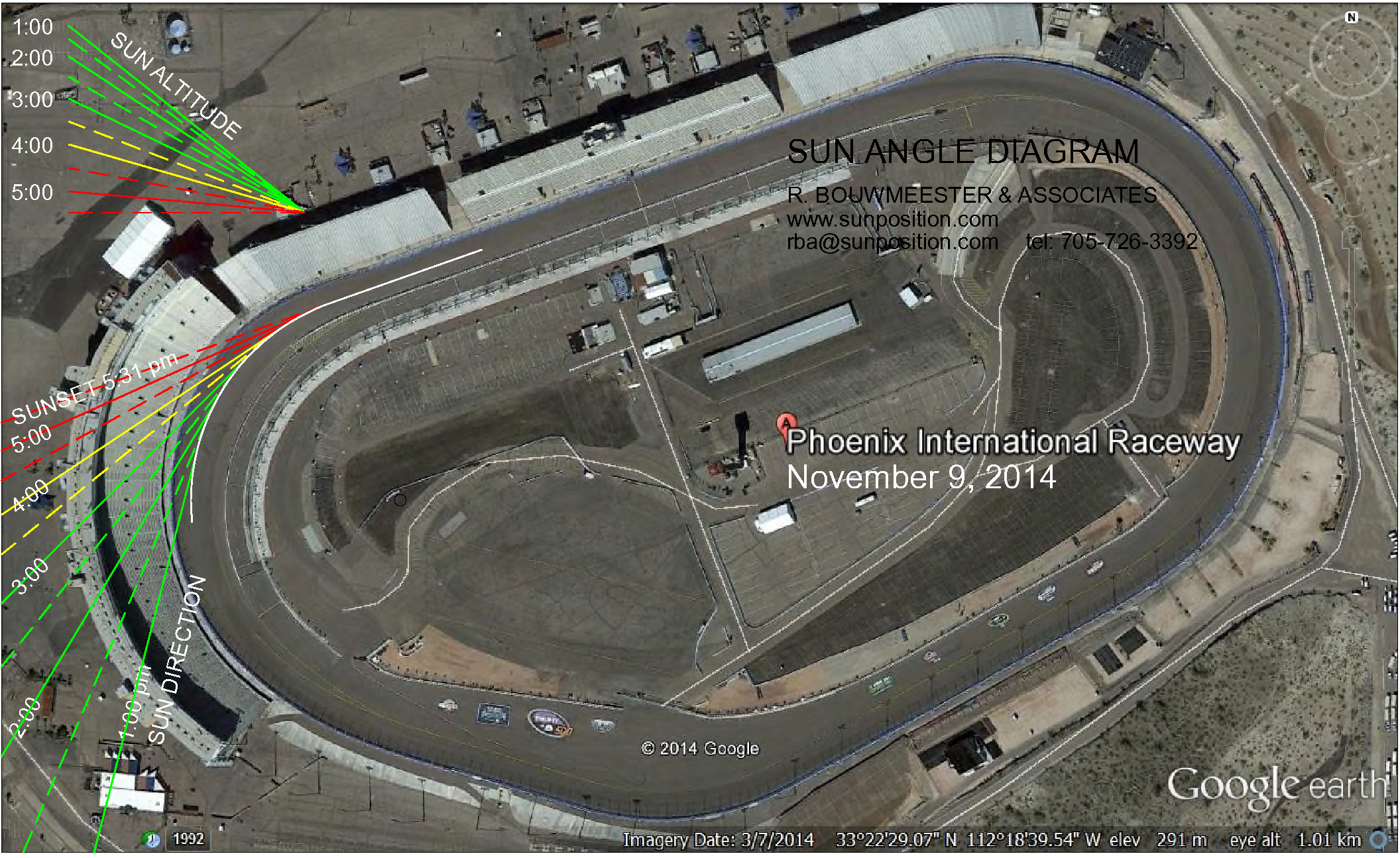 The diagram below showsthe sun angles at PIR for the November 9th race ...